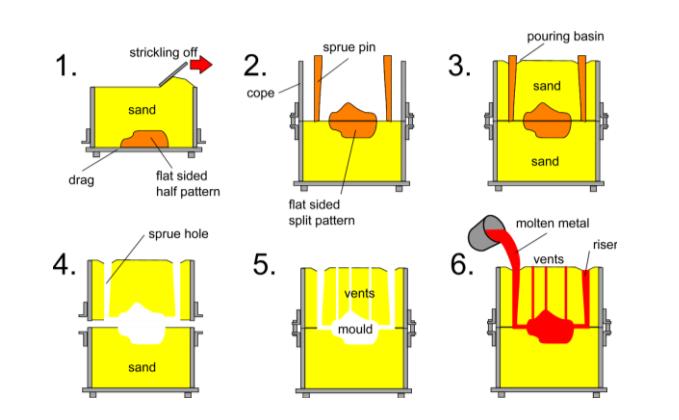 mc cast sand cast rh mc cast com sand casting diagram labeled sand casting block diagram